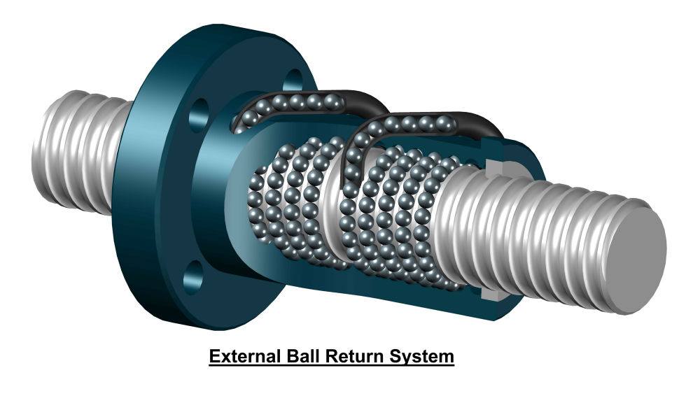 ball screw external return